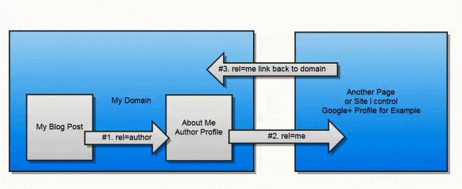 Authorship Snippet Diagram